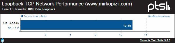 Loopback TCP Network Perfomance MSI AG240